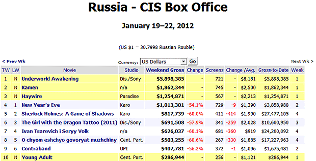 Haywire russia box office